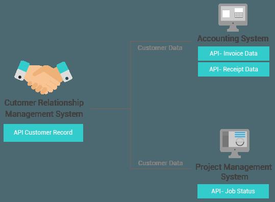 API CRM System