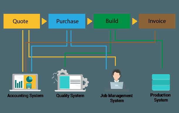 Design business workflows