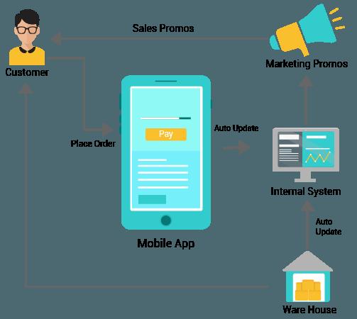 Mobile order taking app